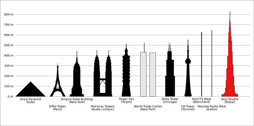 Usudite li se?  Pogledajte dolje niz najviše građevine svijeta